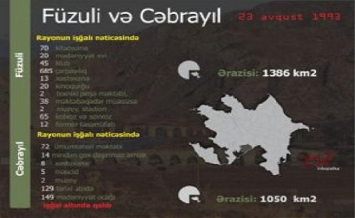 Füzuli və Cəbrayıl rayonlarının işğalından 25 il ötür