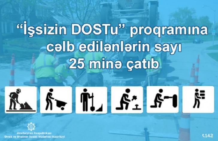 """""""İşsizin DOSTu"""" proqramına cəlb edilənlərin sayı 25 minə çatıb"""