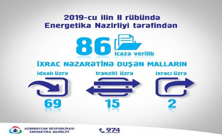 2019-cu ilin I yarısında Energetika Nazirliyi tərəfindən 86 icazə verilib