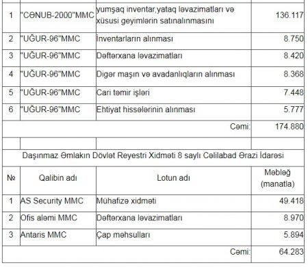 Cəlilabad rayonunda tenderləri kimlər udur?